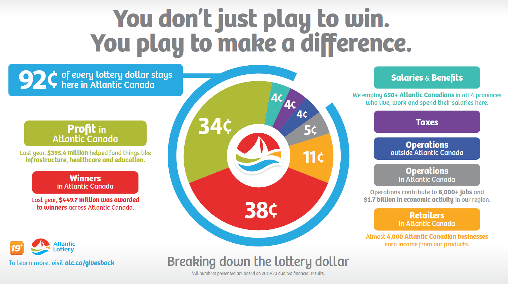 BREAKING DOWN THE LOTTERY DOLLAR